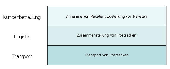 Schichtenmodell - Post