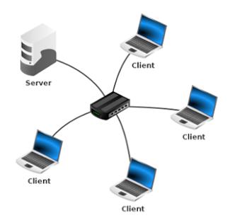 Fünf Clients und Server