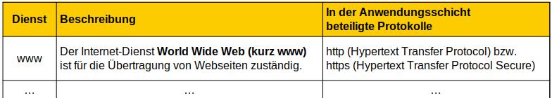 Tabelle Internetdienste