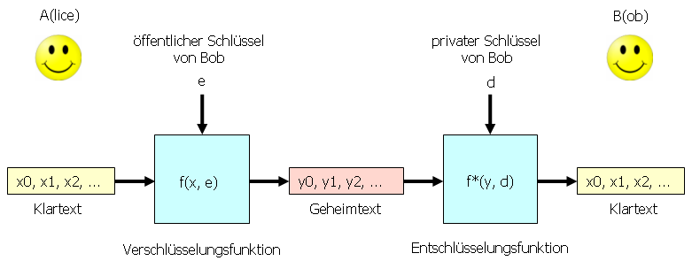 Asymmetrisches Kryptosystem
