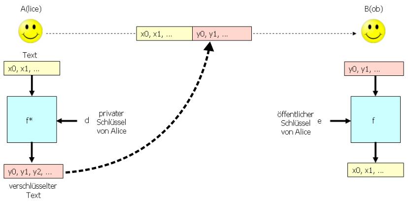 Signiersystem