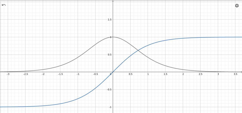 Die Tangens-Hyperbolicus-Funktion und ihre Ableitung (Steigung)