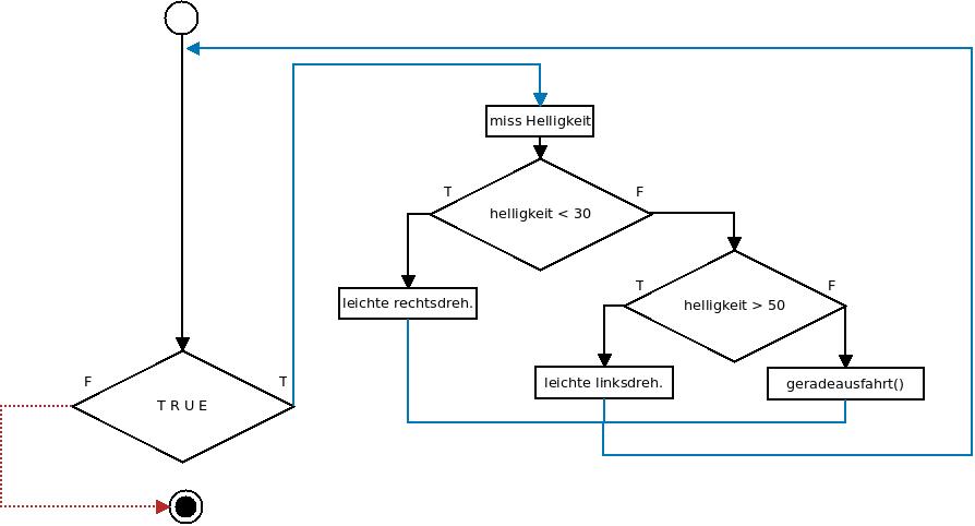 Flussdiagramm: Folgen der Kurven eines Rundwegs in Endlosschleife