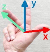 Daumen, Zeigefinger und Mittelfinger der rechten Hand sind im rechten Winkel voneinander abgespreizt. Der Mittelfinger zeigt nach oben.