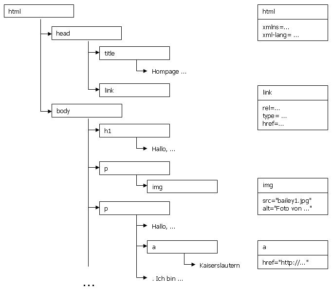 Strukturbeschreibung mit Objekten