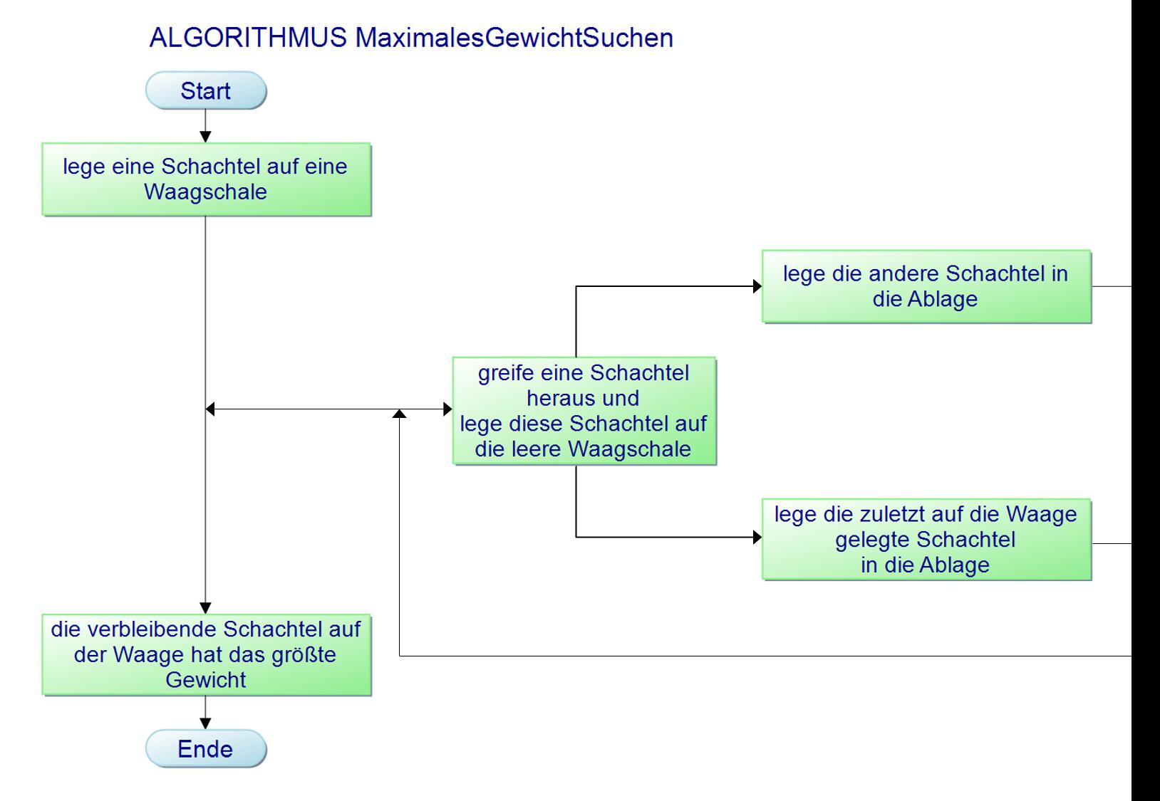 flussdiagramm