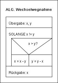 Algorithmus Wechselwegnahme