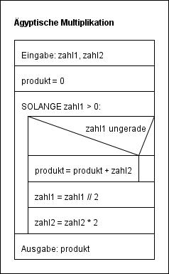 Struktogramm zur ägyptischen Multiplikation