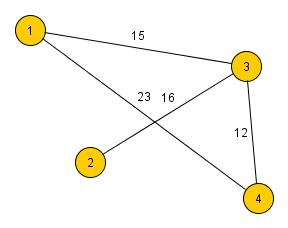 gewichteter Graph