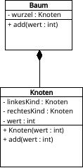 Klassendiagramm des Binärbaums mit add-Prozedur