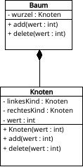Klassendiagramm des Binärbaums mit delete-Prozedur