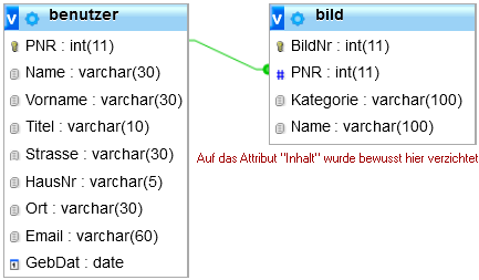 Beziehung zwischen Benutzer und Bild über die Attribute PNR im Datenbankschema