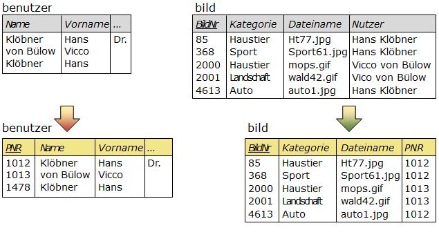 Schrittweises Ergänzen der Schlüssel in den Tabellen benutzer und bild. 1. Ergänzen der Primärschlüssel PNR und BildNr, 2. Ergänzen des Fremdschlüssels PNR in der Tabelle bild