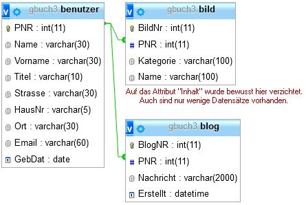 Schema der gbuch3-Datenbank mit den Tabellen benutzer, bild und blog.