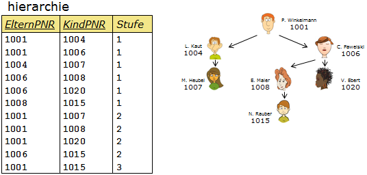 Hierarchietabelle - Veranschaulichung der einzelnen Stufen