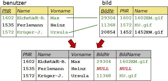 Veranschaulichung des Outer Join mit den Ausgangstabellen und der Ergebnistabelle. Für alle Datensätze in benutzer, die keinen Partner in bild finden, werden für diese Attribute NULL-Werte ergänzt.