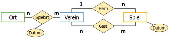 Fußball-Diagramm mit Fehler