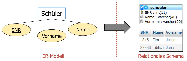 Entitätstyp als Tabelle