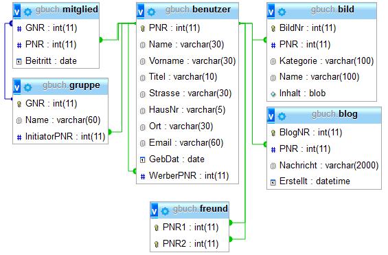 Schema der gbuch-Datenbank