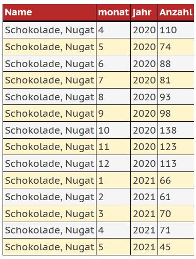 Ergebnistabelle zur Darstellung des Kaufs von Nugatschokolade