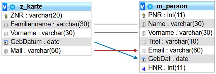 Erweiterte Verbindungen der Tabellen karte und person