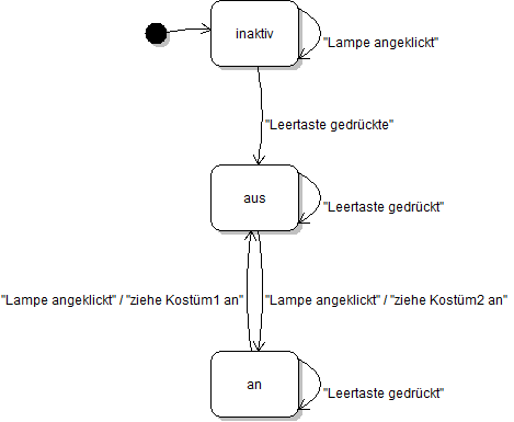 Zustandsgraph