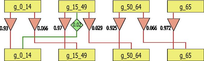 Lesli-Modell - Bevölkerung in Deutschland