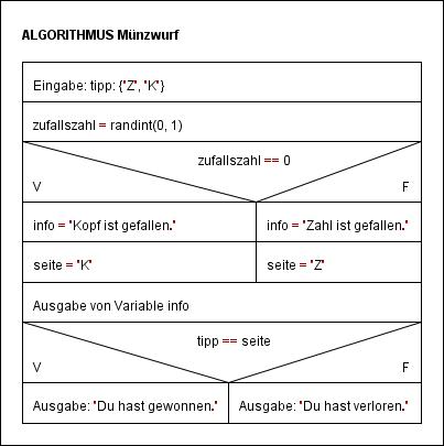 Struktogramm - Münzwurf