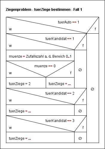Struktogramm zum Ziegenproblem