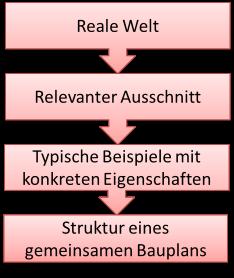 Bild: Prozess der OOM allgemein