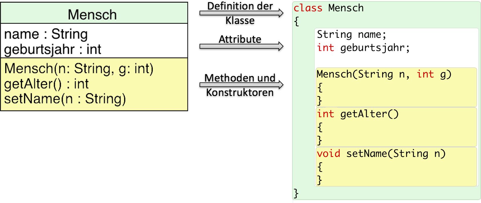 Vom Klassendiagramm zum Quellcode