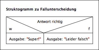 Struktogramm zu if-Anweisungen