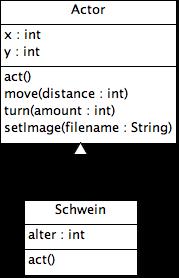 Klassendiagramm zur Vererbung
