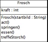 Klassendiagramm der Klasse Frosch mit Attribut kraft und Methoden springen, essen und treffeStorch