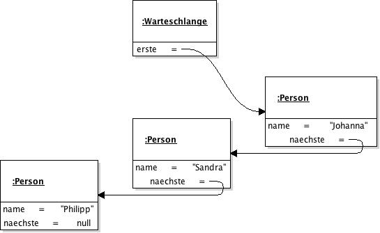 Objektdiagramm zur Warteschlange von Personen