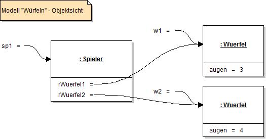 Objektdiagramm - Würfel