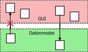 Zwei-Schichten_Architektur