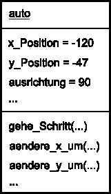 Objektdiagramm - Auto