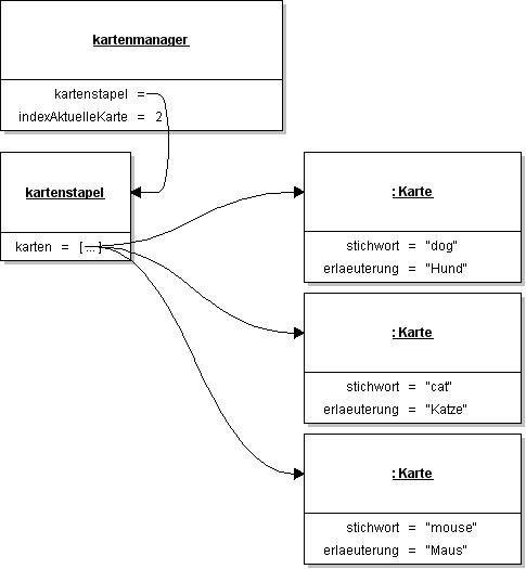 Klassendiagramm zur Lernkartei